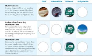 Vision with various types of IOLs
